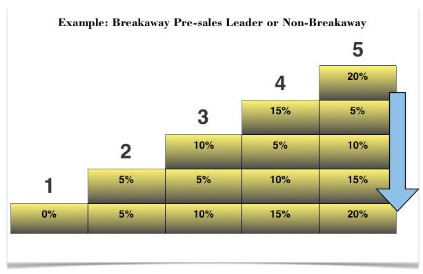 Fig-4_Breakaway-Pre-Sales-Leader