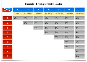 Fig-5_Breakaway-Sales-Leader-Commission