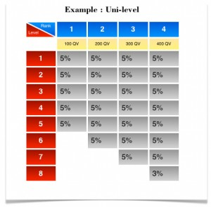 Fig-6_Example-Uni-level-4-Ranks